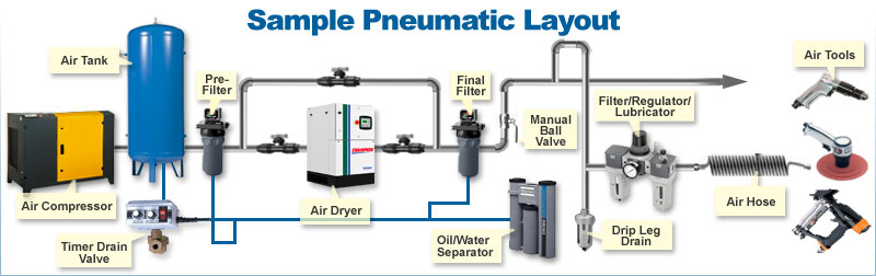 Pneumatic Amp Hydraulic Tools And Components