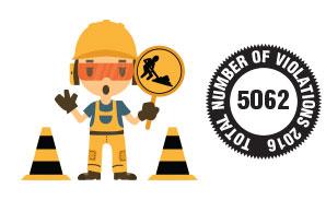 #2 OSHA Violation: Hazard Communication (OSHA 1910.1200)